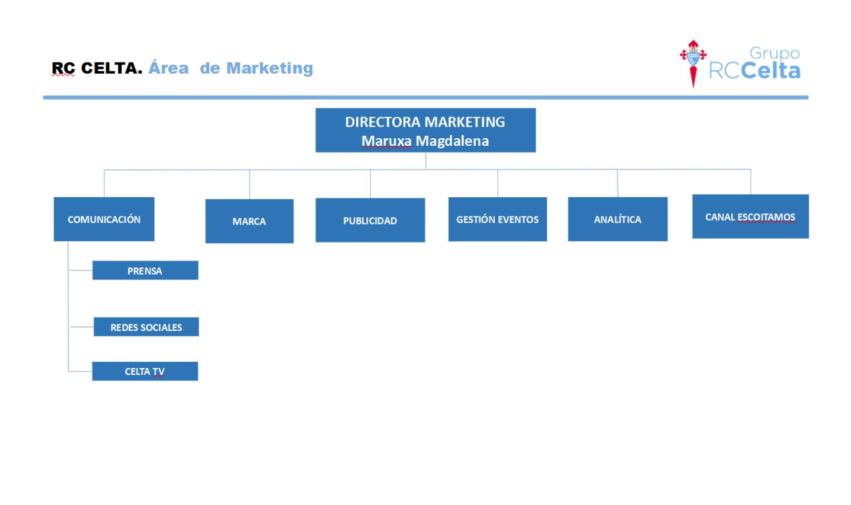 Esquema ES RC Celta Área Marketing