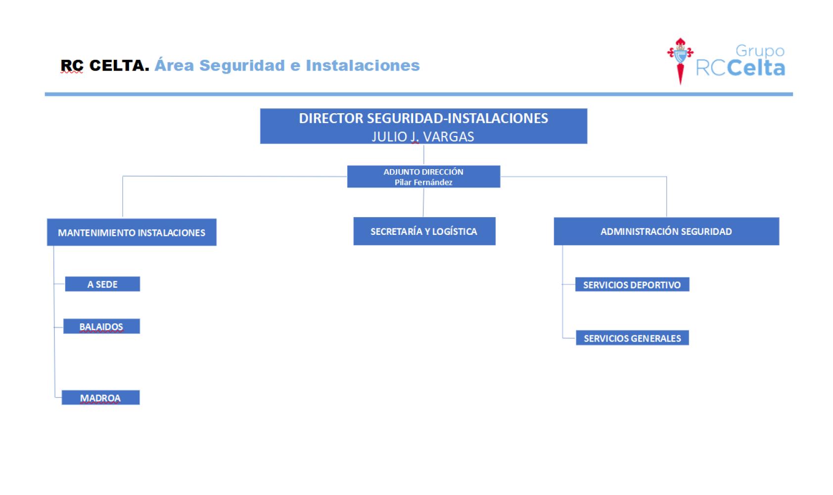 Esquema ES RC Celta Área Seguridad e Instalaciones